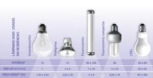 infográfico das Lâmpadas mais usadas em residências
