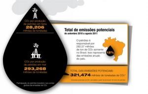 Estudo do Greenpeace aponta que a exploração do pré-sal acarretará num aumento de 197% nas emissões de carbono do país até 2020.