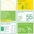 As emissões de gases do efeito estufa devem crescer 28% até 2030 mesmo com as fontes renováveis recebendo cada vez mais investimentos, acredita a gigante do setor de energia BP. […]