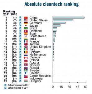 Documento da WWF aponta que gigante asiático ultrapassou União Europeia e agora é o maior mercado de tecnologia verde do mundo, tendo alcançado vendas no patamar de €57 bilhões no ano passado