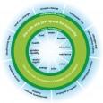 Instituto Vitae Civilis disponibilizou publicação e vídeo sobre a Rio+20. A publicação tem como objetivo incentivar e apoiar a participação da sociedade civil na Rio+20 e nos muitos processos em […]