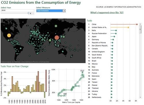Emissões globais de carbono estariam ainda maiores do que o estimado