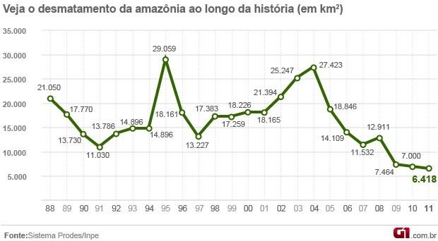 Entre agosto de 2010 e julho de 2011, floresta perdeu 6.418 km² de área. Dado consolidado do governo mostra alta de 180 km² no desmatamento.