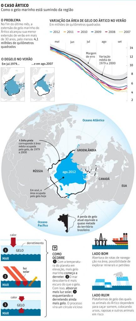 Mudança no gelo do mar do Ártico veio para ficar