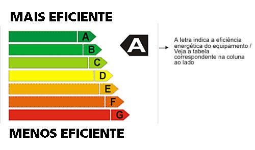 Evento em SP discute planejamento e eficiência energética