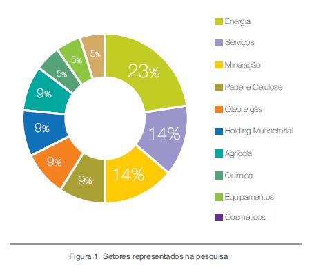 Empresas começam a valorizar serviços ecossistêmicos no Brasil