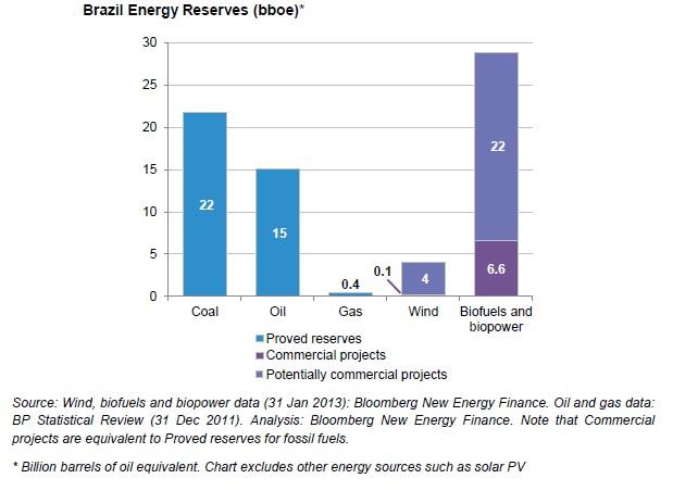 Reservas de energia alternativa no Brasil e nos Estados Unidos podem ser maiores do que as de combustível fóssil