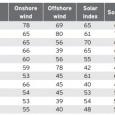 OÍndice de atratividade de energias renováveis, publicado nesta terça-feira (26) pela consultoria Ernst & Young, não traz boas notícias para o setor: os investimentos em energias limpas tiveram uma queda […]