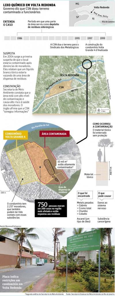 Moradores se dizem assustados com terreno contaminado no Rio