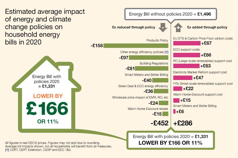 Taxa de carbono provoca polêmica no Reino Unido
