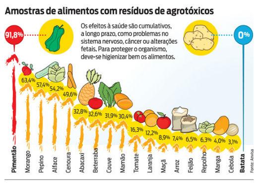 Insustentabilidade dos agrotóxicos