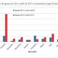 Em abril de 2013, metade (55%) da área florestal da Amazônia Legal estava coberta por nuvens, o que comprometeu a detecção do desmatamento e da degradação florestal através das imagens […]