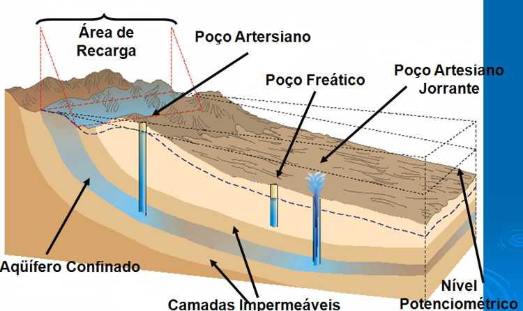 Estudos revelam: além de descuidar das represas, Estado permite exploração predatória e contaminação das reservas hídricas do subsolo