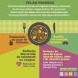 Uma alimentação vegetariana é mais sustentável para o meio ambiente e reduz as emissões de gases do efeito estufa? Sim, é a resposta! Estudo aponta a alimentação como um colaborador […]